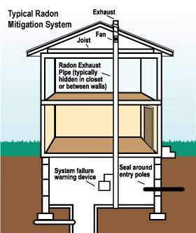 Radon mitigation and testing in Montana and Wyoming
